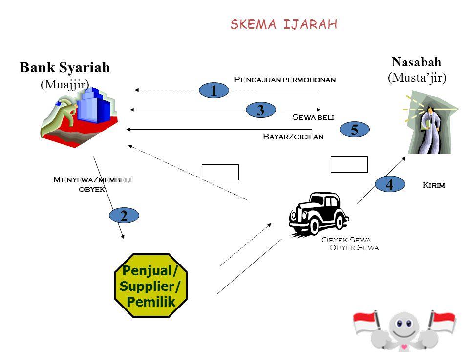 Bank Syariah 1 3 5 4 2 SKEMA IJARAH Nasabah (Musta'jir) (Muajjir)