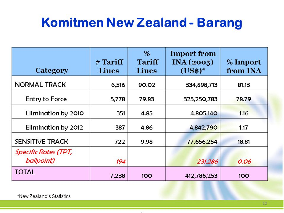 Komitmen New Zealand - Barang