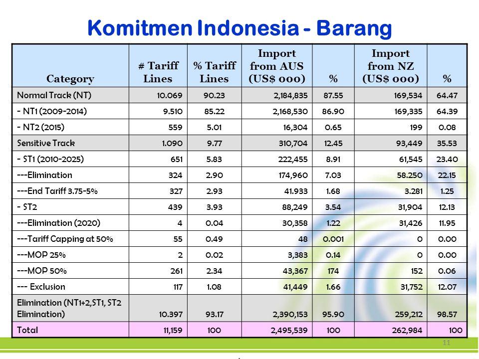 Komitmen Indonesia - Barang