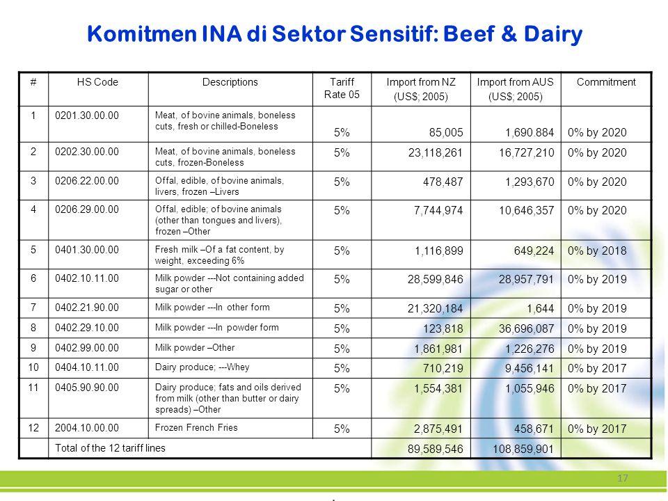 Komitmen INA di Sektor Sensitif: Beef & Dairy