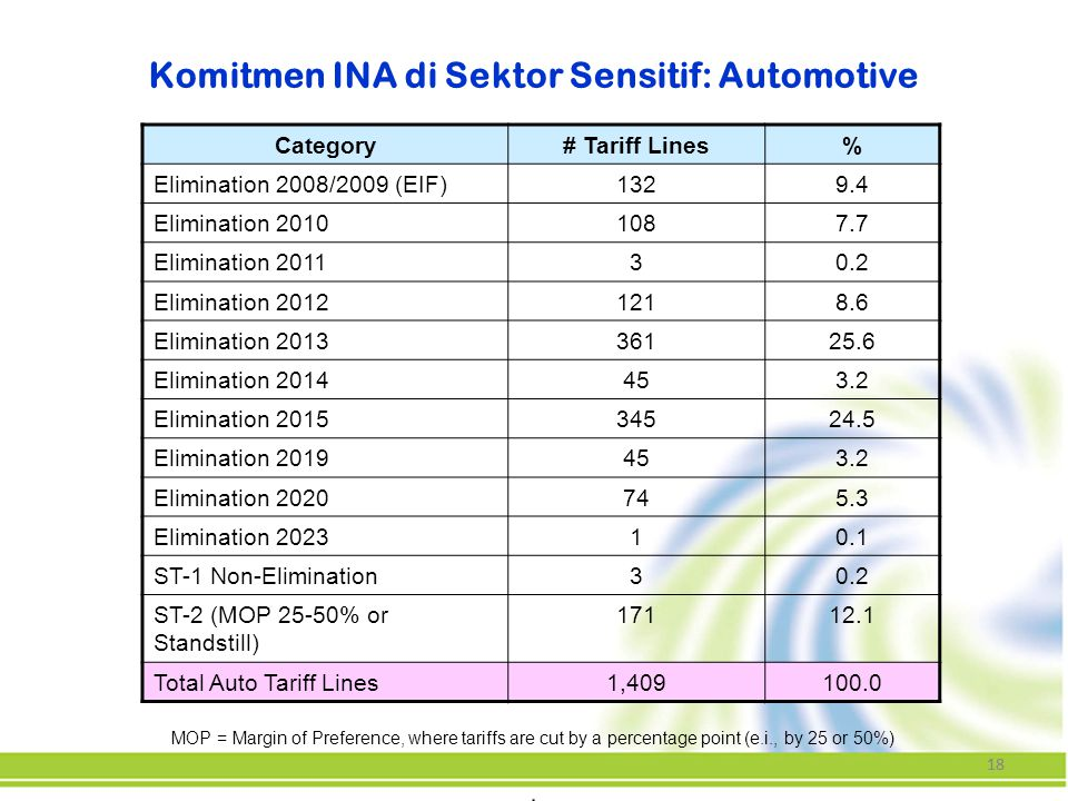 Komitmen INA di Sektor Sensitif: Automotive
