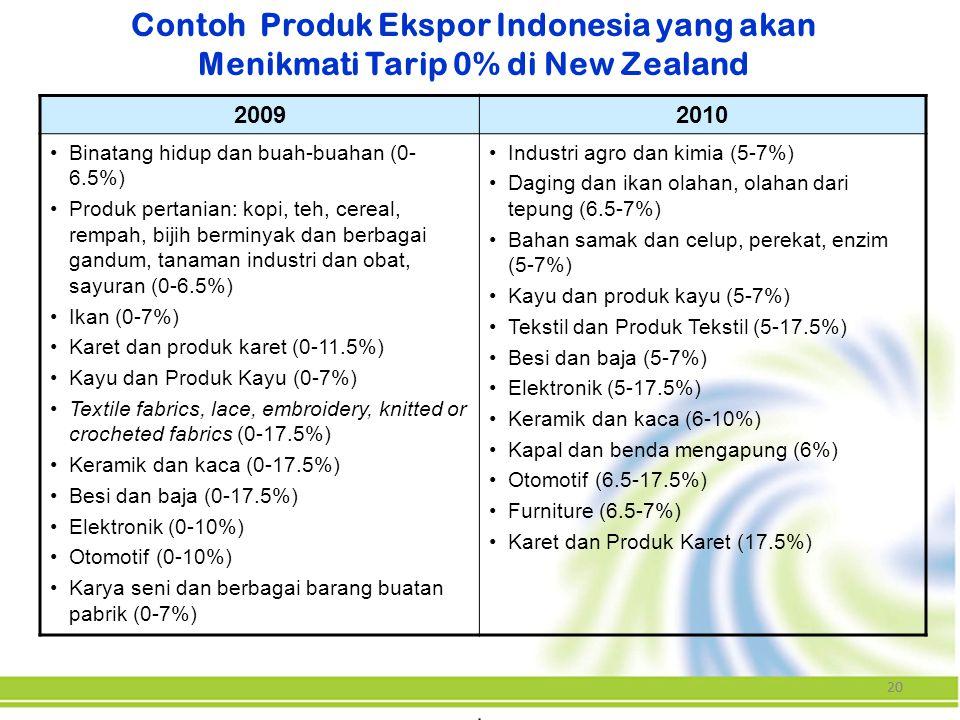 Contoh Produk Ekspor Indonesia yang akan