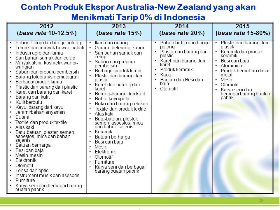 Contoh Produk Ekspor Australia-New Zealand yang akan Menikmati Tarip 0% di Indonesia