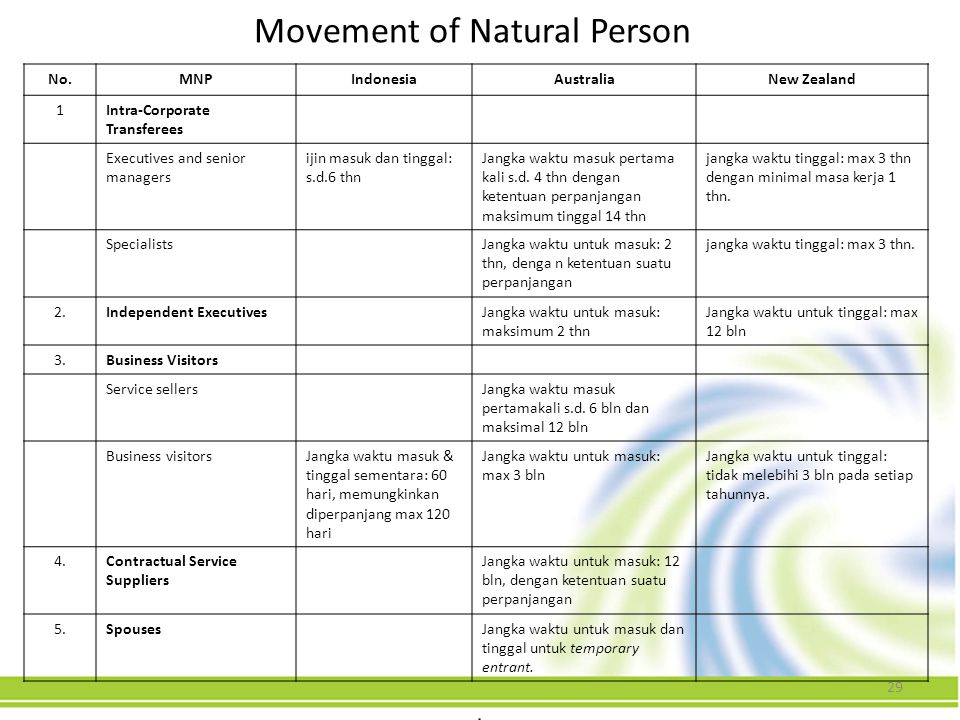 Movement of Natural Person