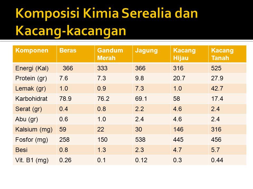 Komposisi Kimia Serealia dan Kacang-kacangan