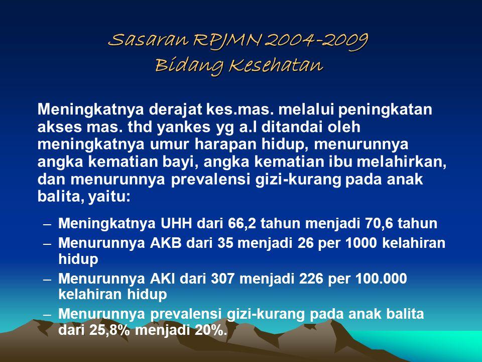 Sasaran RPJMN 2004-2009 Bidang Kesehatan