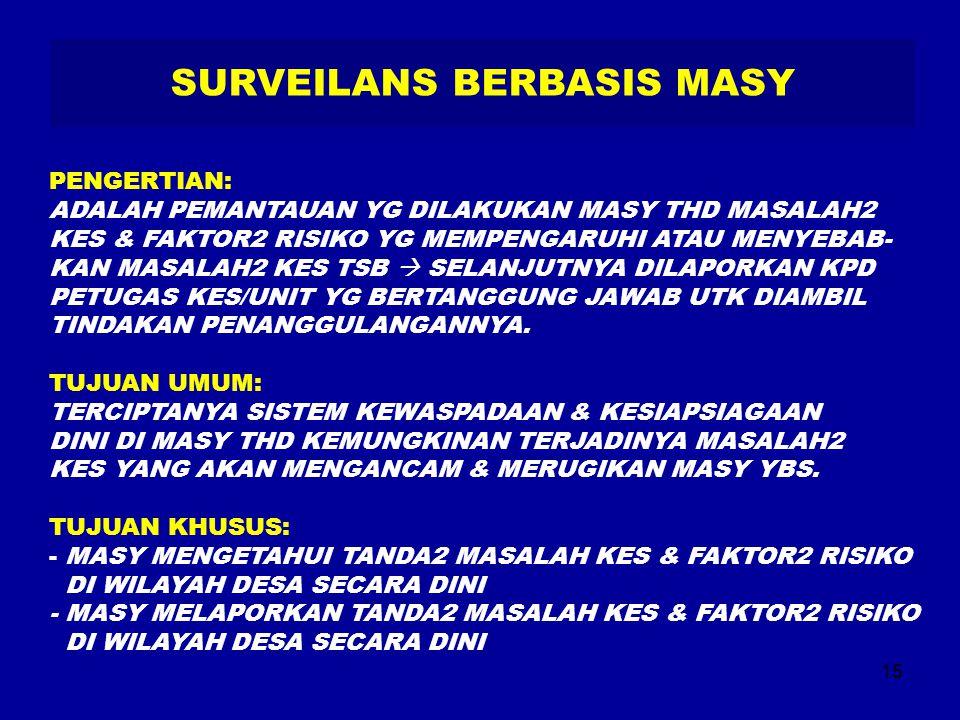 SURVEILANS BERBASIS MASY