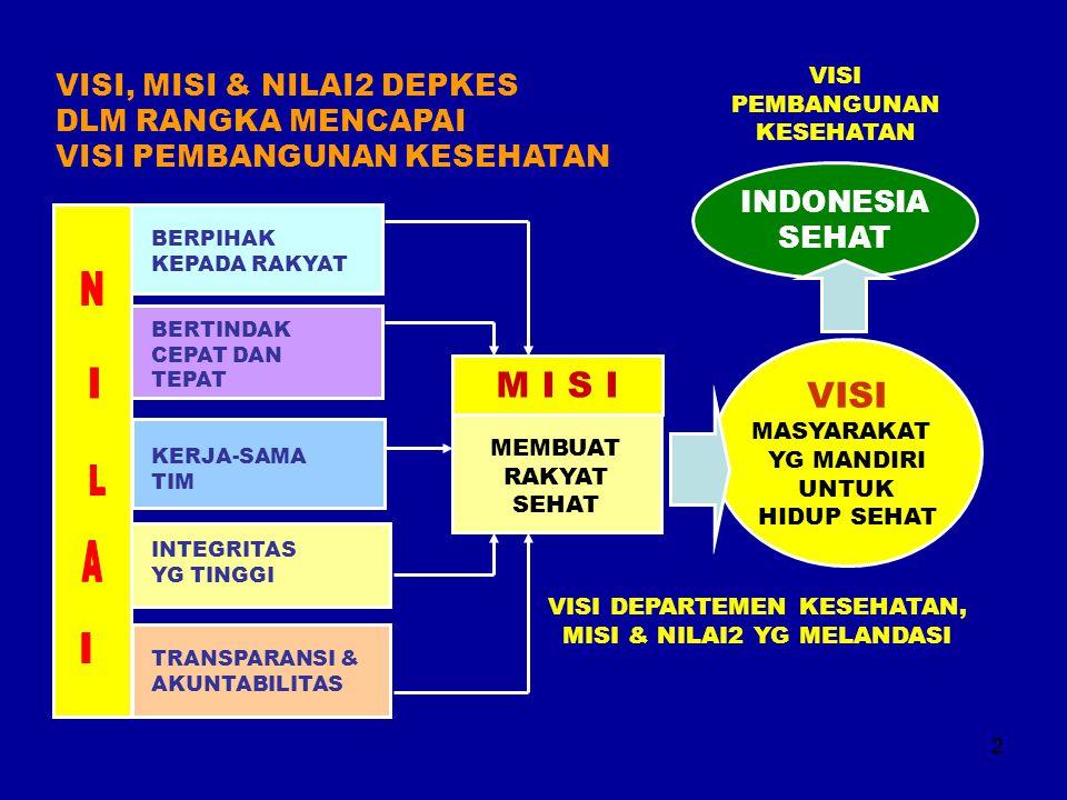 M I S I VISI VISI, MISI & NILAI2 DEPKES DLM RANGKA MENCAPAI