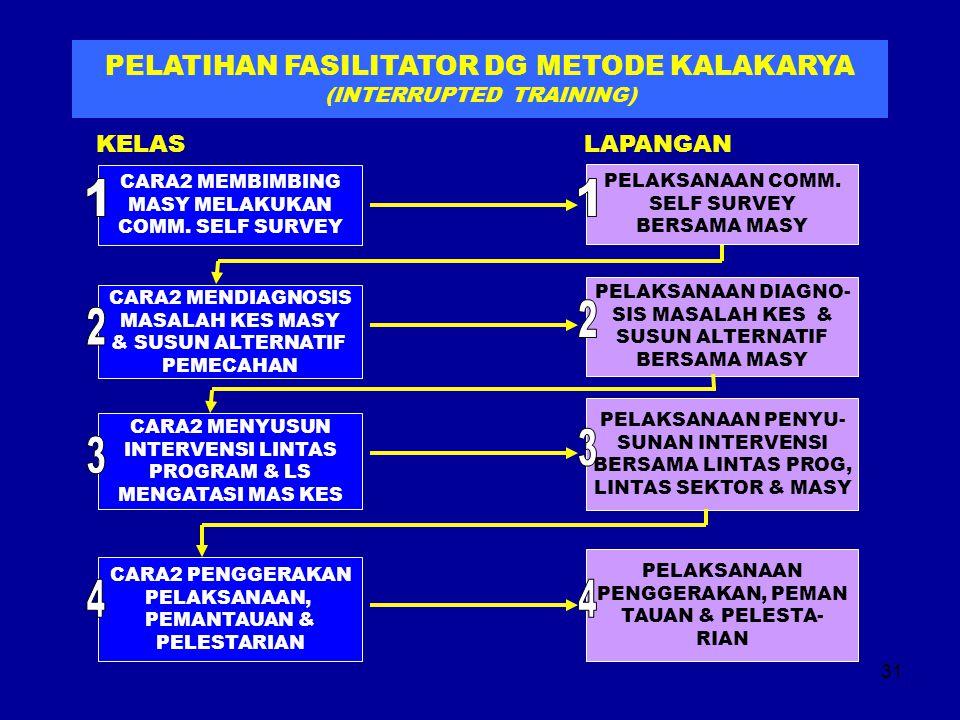 PELATIHAN FASILITATOR DG METODE KALAKARYA (INTERRUPTED TRAINING)