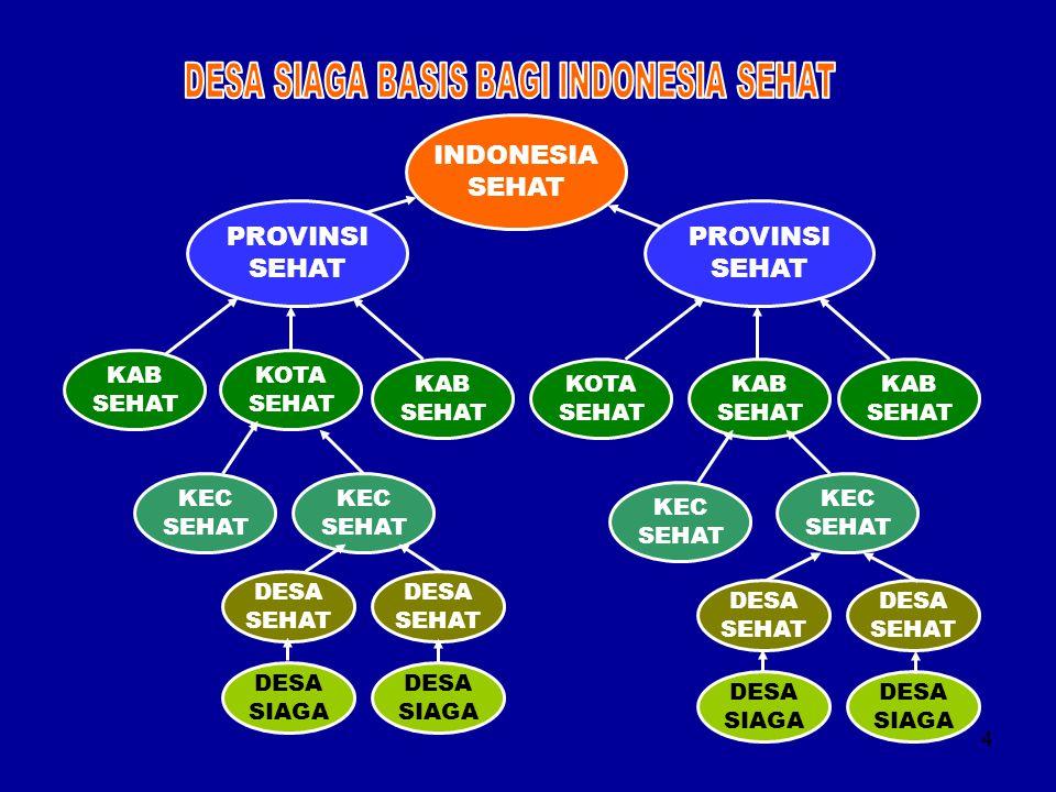 DESA SIAGA BASIS BAGI INDONESIA SEHAT