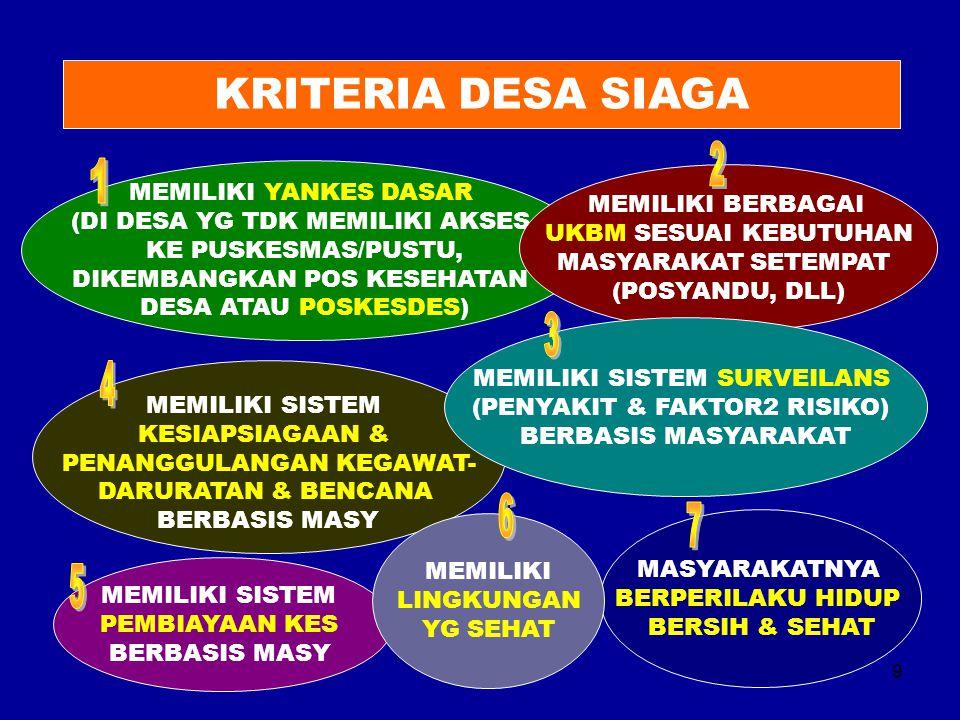 KRITERIA DESA SIAGA 2 1 3 4 6 7 5 MEMILIKI YANKES DASAR