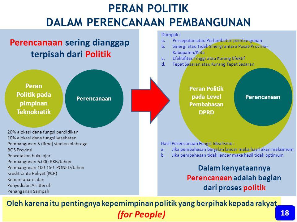 PERAN POLITIK DALAM PERENCANAAN PEMBANGUNAN
