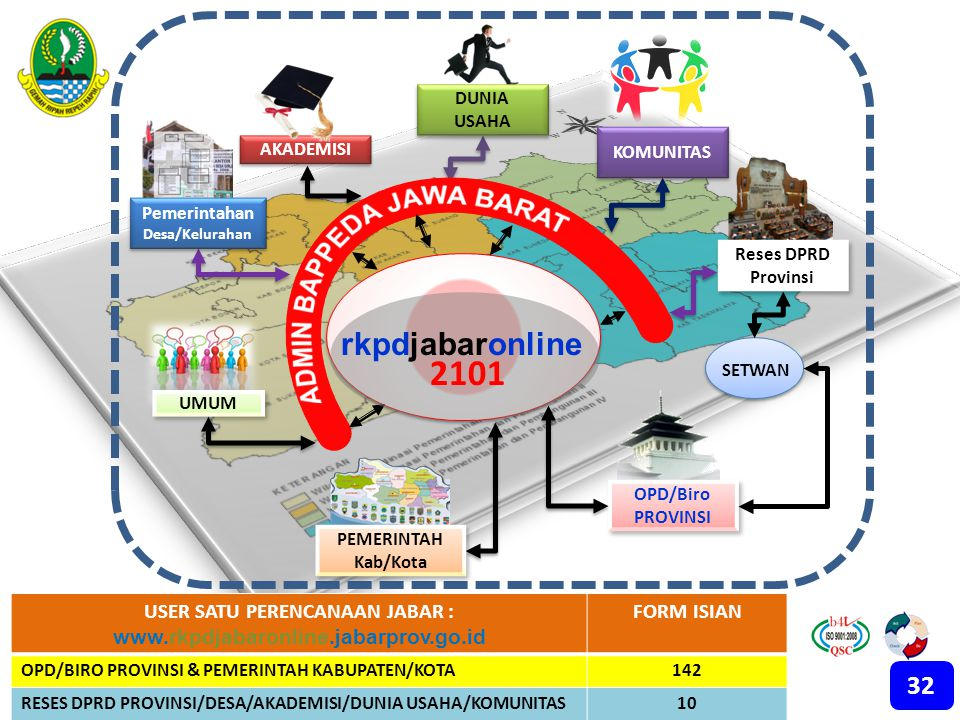 USER SATU PERENCANAAN JABAR : www.rkpdjabaronline.jabarprov.go.id