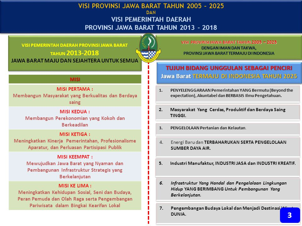 3 VISI PROVINSI JAWA BARAT TAHUN 2005 – 2025 VISI PEMERINTAH DAERAH