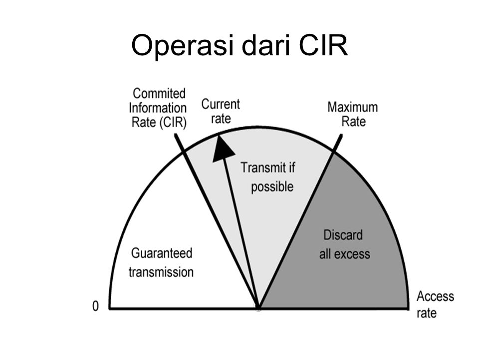 Operasi dari CIR