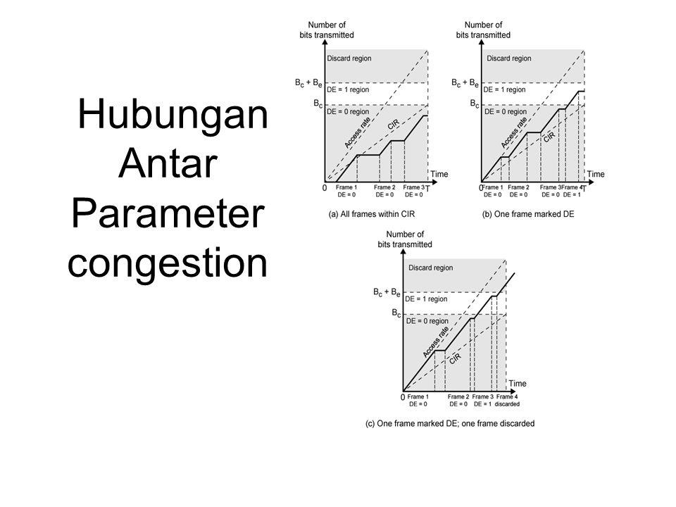Hubungan Antar Parameter congestion