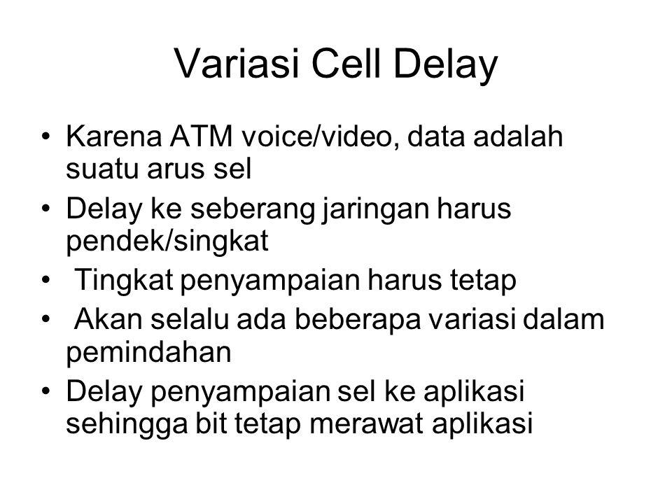 Variasi Cell Delay Karena ATM voice/video, data adalah suatu arus sel