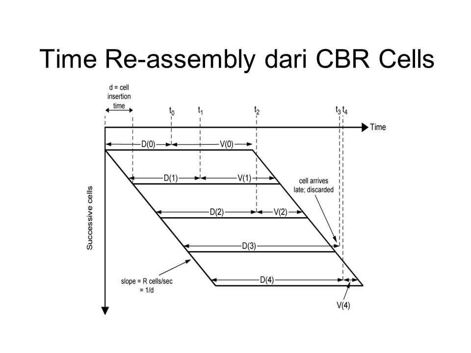 Time Re-assembly dari CBR Cells