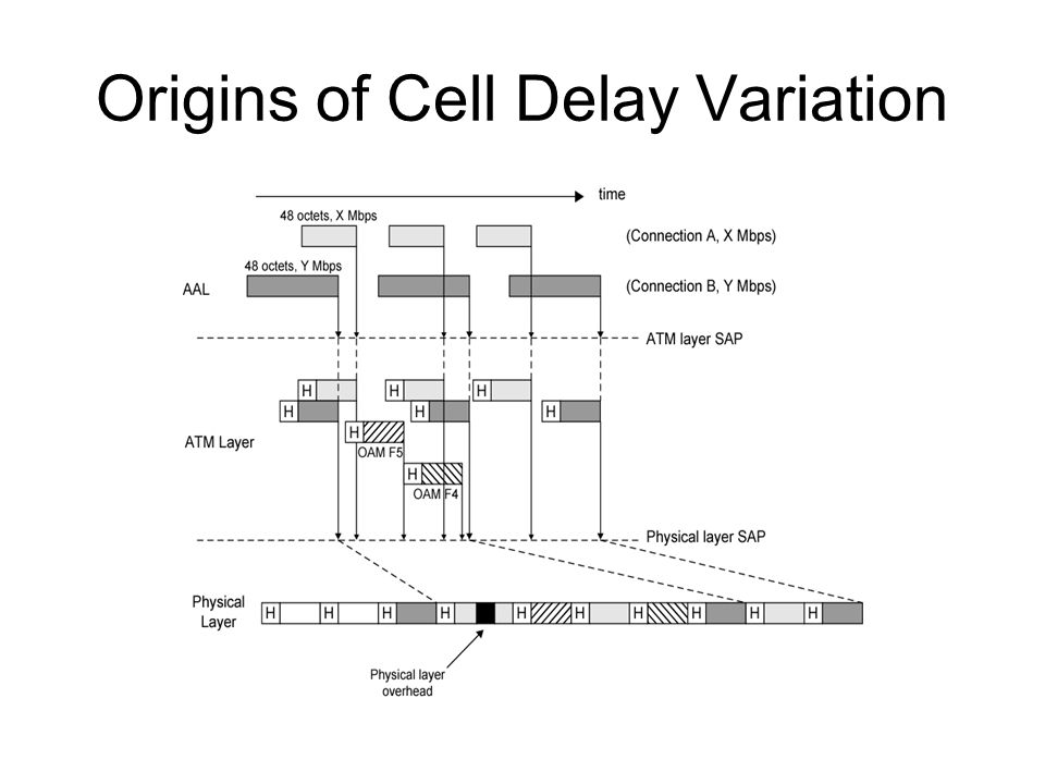 Origins of Cell Delay Variation