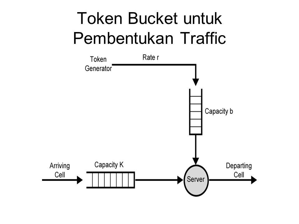 Token Bucket untuk Pembentukan Traffic