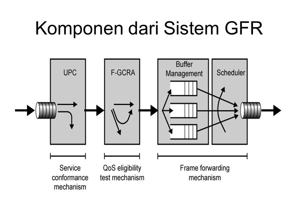 Komponen dari Sistem GFR