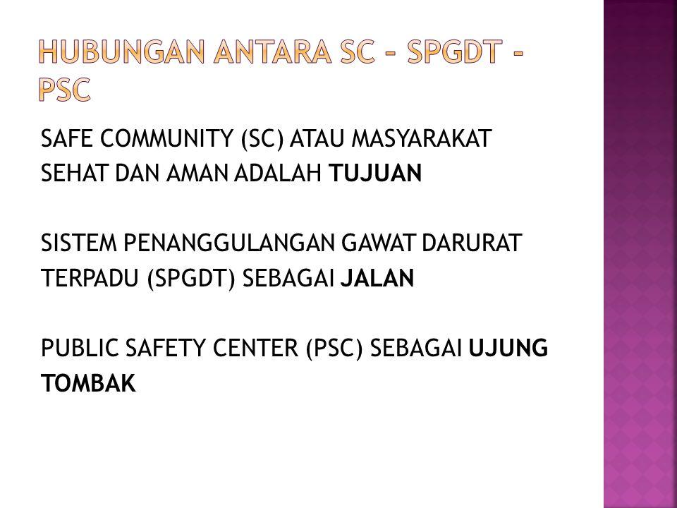 Hubungan antara SC – SPGDT - PSC