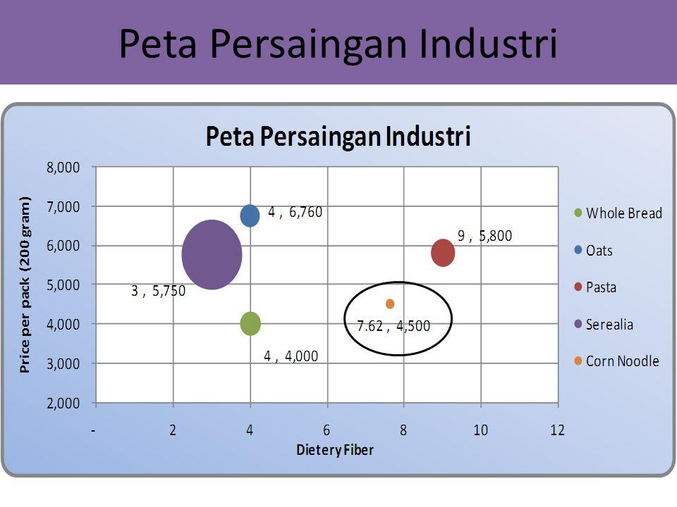 Peta Persaingan Industri