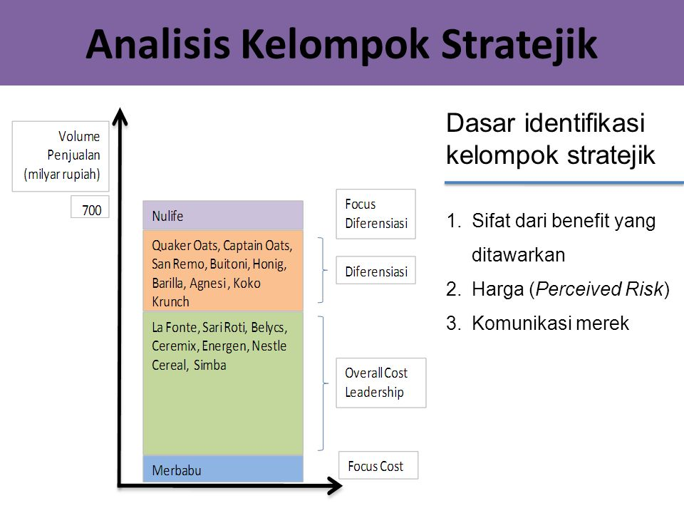 Analisis Kelompok Stratejik