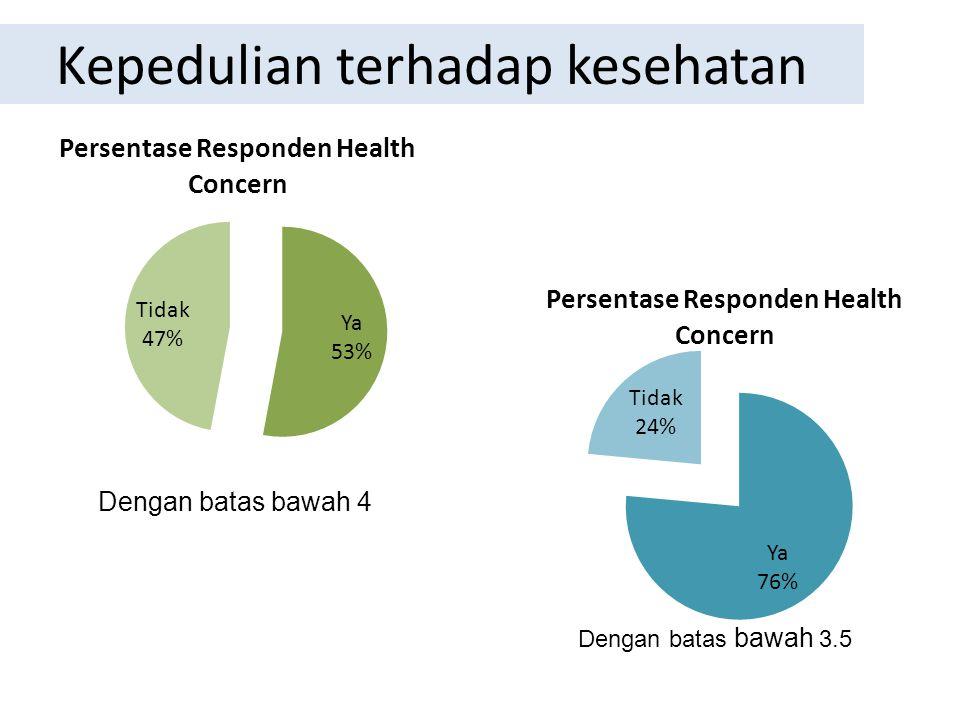 Kepedulian terhadap kesehatan