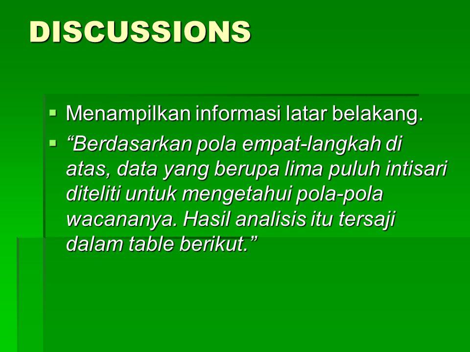 DISCUSSIONS Menampilkan informasi latar belakang.