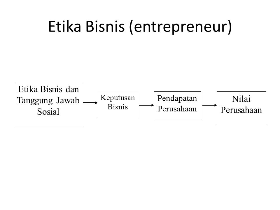 Etika Bisnis (entrepreneur)