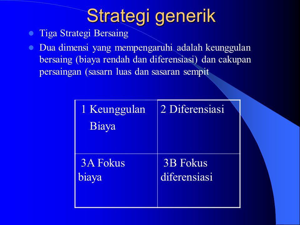 Strategi generik 1 Keunggulan Biaya 2 Diferensiasi 3A Fokus biaya