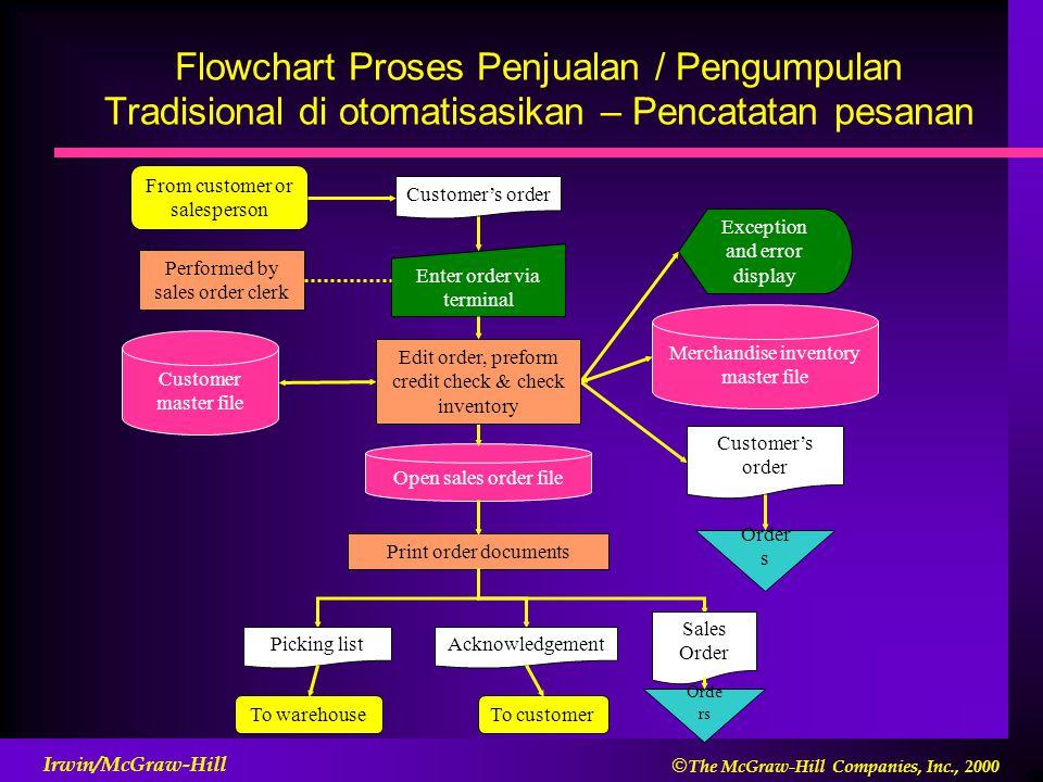 Flowchart Proses Penjualan / Pengumpulan Tradisional di otomatisasikan – Pencatatan pesanan