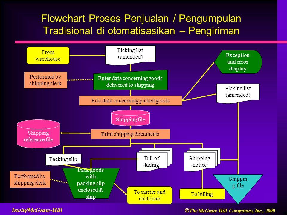 Flowchart Proses Penjualan / Pengumpulan Tradisional di otomatisasikan – Pengiriman