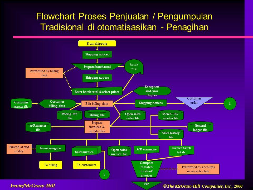 Flowchart Proses Penjualan / Pengumpulan Tradisional di otomatisasikan - Penagihan