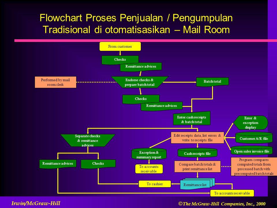 Flowchart Proses Penjualan / Pengumpulan Tradisional di otomatisasikan – Mail Room