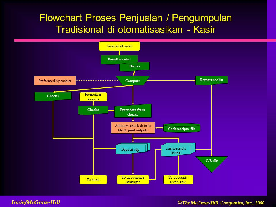 Flowchart Proses Penjualan / Pengumpulan Tradisional di otomatisasikan - Kasir