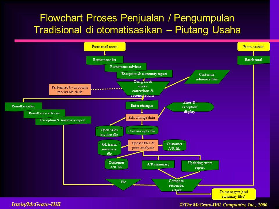 Flowchart Proses Penjualan / Pengumpulan Tradisional di otomatisasikan – Piutang Usaha