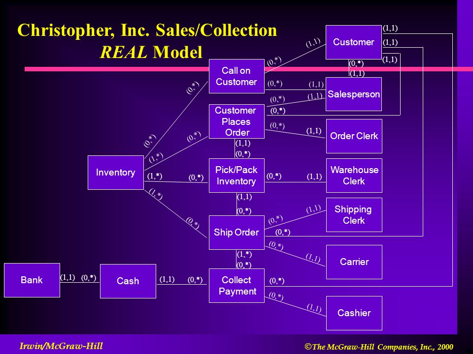 Christopher, Inc. Sales/Collection REAL Model