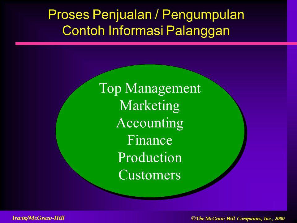 Proses Penjualan / Pengumpulan Contoh Informasi Palanggan