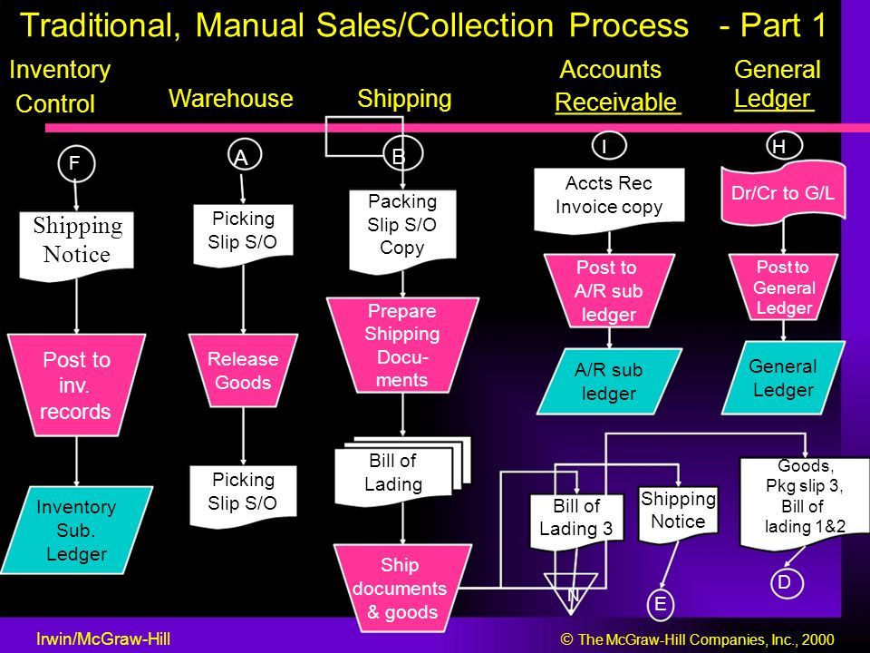Traditional, Manual Sales/Collection Process - Part 1