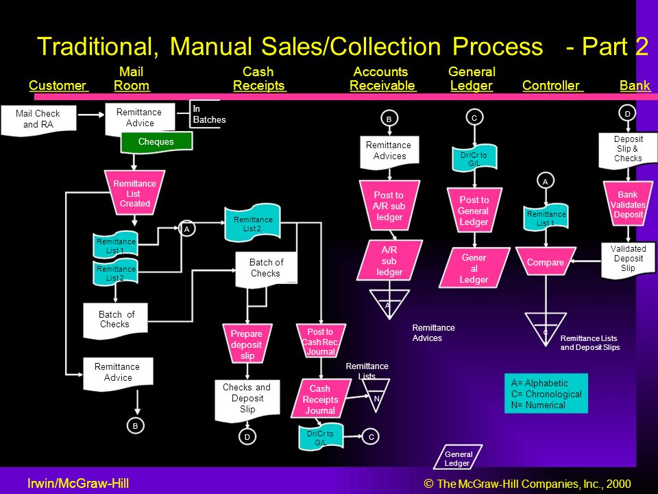 Traditional, Manual Sales/Collection Process - Part 2