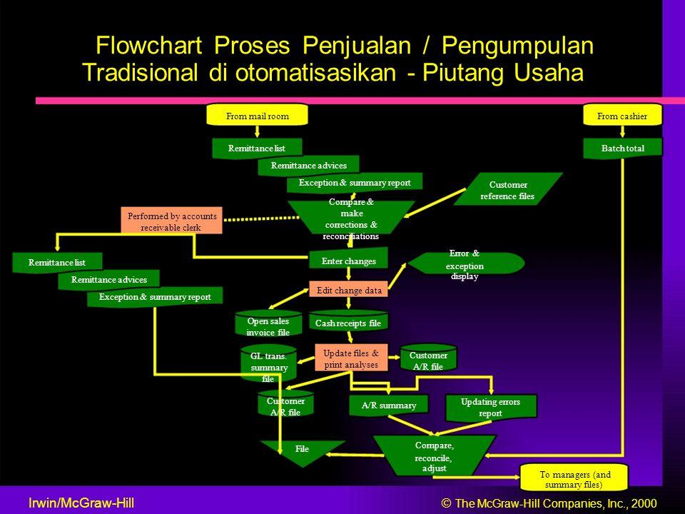 Flowchart Proses Penjualan / Pengumpulan Tradisional di otomatisasikan - Piutang Usaha