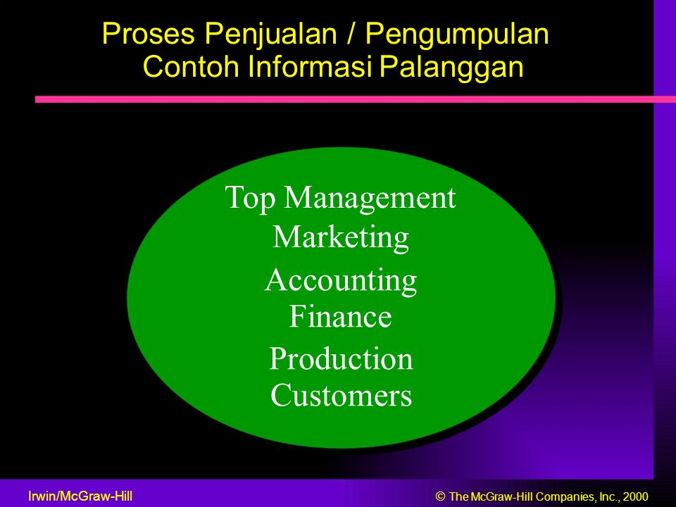 Top Management Marketing Accounting Finance Production Customers