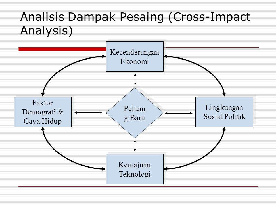 Analisis Dampak Pesaing (Cross-Impact Analysis)
