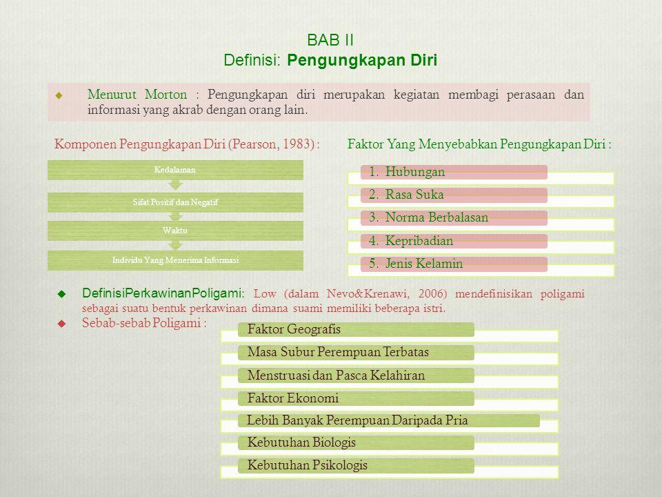 BAB II Definisi: Pengungkapan Diri