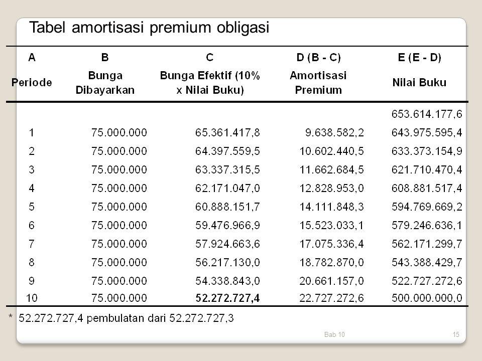 Tabel amortisasi premium obligasi