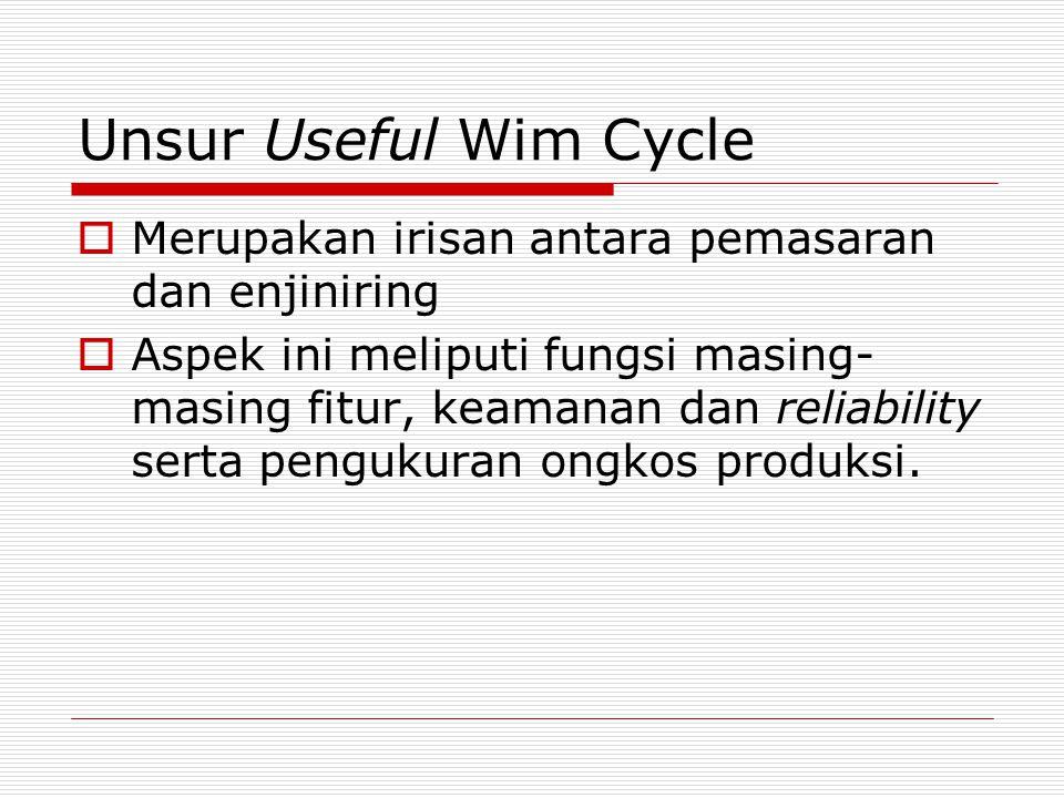 Unsur Useful Wim Cycle Merupakan irisan antara pemasaran dan enjiniring.