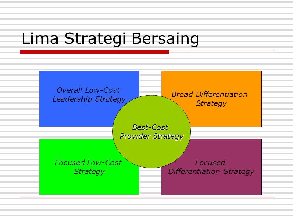 Lima Strategi Bersaing