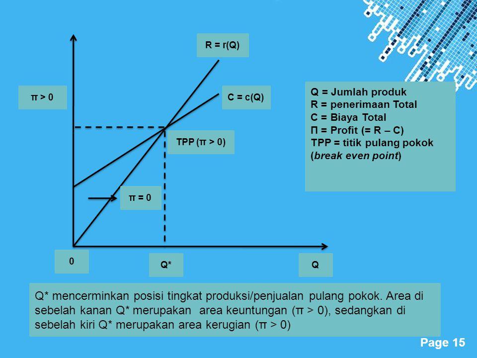 π > 0 TPP (π > 0) R = r(Q) C = c(Q) π = 0. Q* Q. Q = Jumlah produk. R = penerimaan Total. C = Biaya Total.